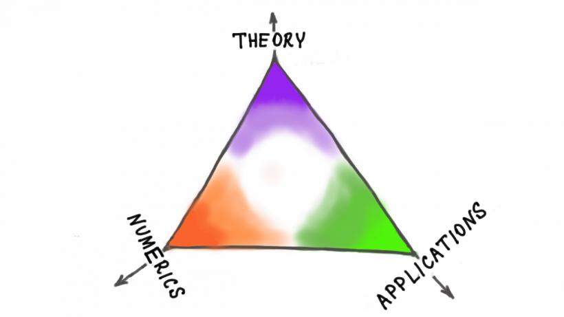Theory-Numerics-Applications Triangle